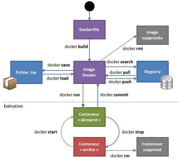 docker-cycle2